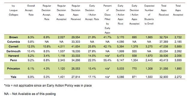 Admission Stats, Admissions Statistics, College Admission Statistics