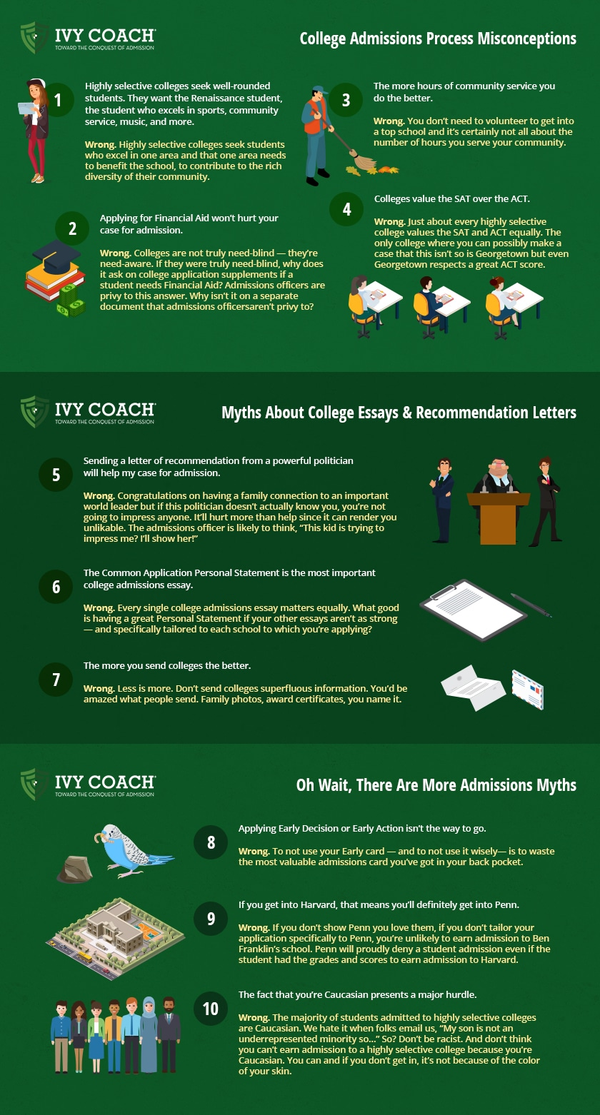 College Admissions Myths, Myths of College Admissions, Admissions Misconceptions