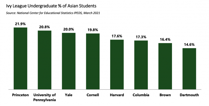 Asian American Discrimination, Ivy League Discrimination, Asians in Ivies
