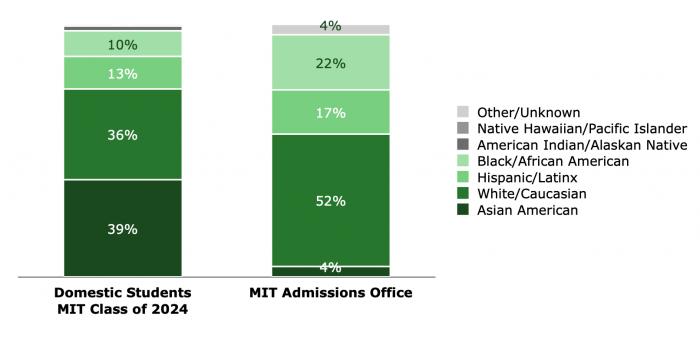 MIT Admissions, MIT Class Profile, MIT 2024